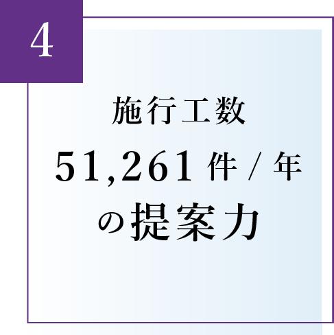 施行工数43,265件/年の提案力